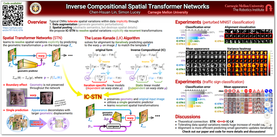 Inverse Compositional Spatial Transformer Networks